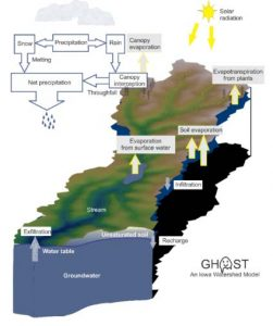 A diagram illustrating the hydrologic movement of water through the atmosphere, rivers and streams, and groundwater systems.